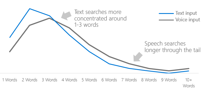Voice Searches are longer than Text Searches